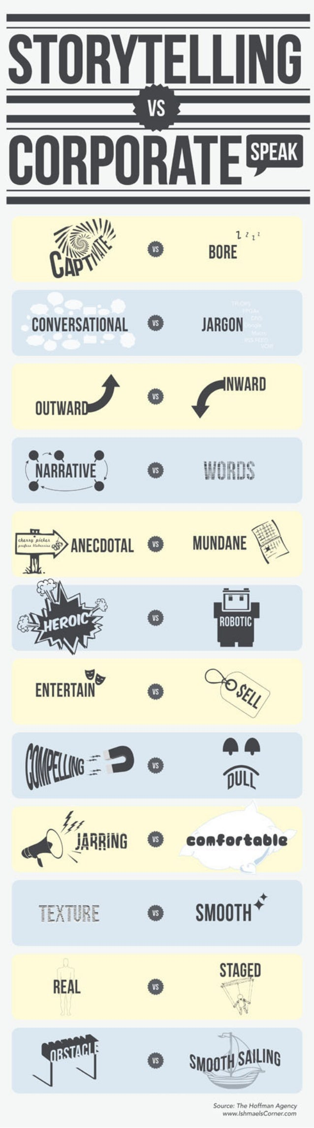 Storytelling vs. Corporate Speak [infographic]