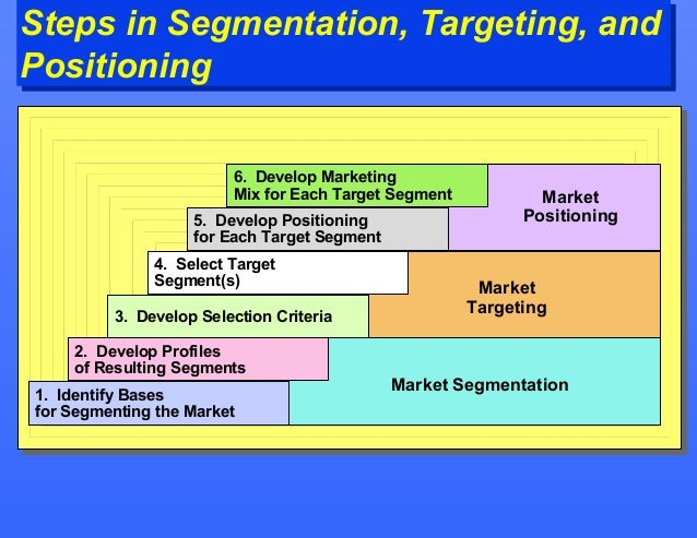 bata segmentation targeting and positioning In marketing, segmenting, targeting and positioning (stp) is a broad framework that summarizes and simplifies the process of market segmentation market segmentation is a process, in which groups of buyers within a market are divided and profiled according to a range of variables, which determine the market characteristics and tendencies.