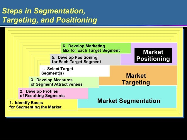 segmentation target positioning for an edible oil in rural india 3 ways to promote mustard oil mustard oil processing in india is an unorganised business there are 7,000-9,000 oil extracting units out of which only 20 per cent.