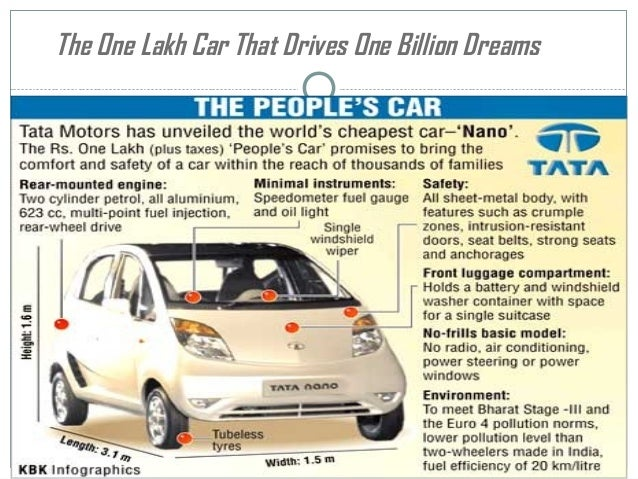 postioning of tata nano Items filtered by date: september 2011 - prototype today  home news.