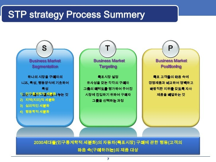 stp process Wwwijbmiorg volume 2 issue 3 ǁ march 2013ǁ pp56-65 wwwijbmiorg 56 | p a g e stp strategy for new product launch-a work in progress tahsina khan 1 1(lecturer, department of marketing,american international university- bangladesh) abstract : the paper is the literature review of a work in progress on.