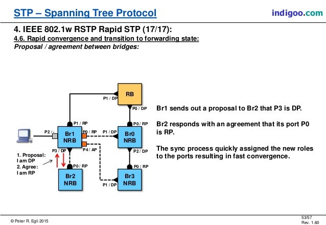 Overview Of Spanning Tree Protocol Stp Rstp