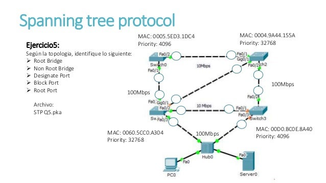 The spanning tree protocol