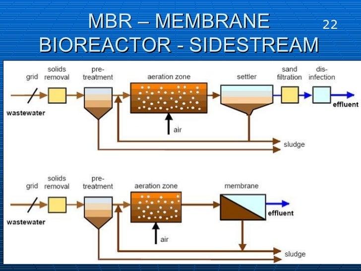 MBR – MEMBRANE BIOREACTOR - SIDESTREAM 22 22 22