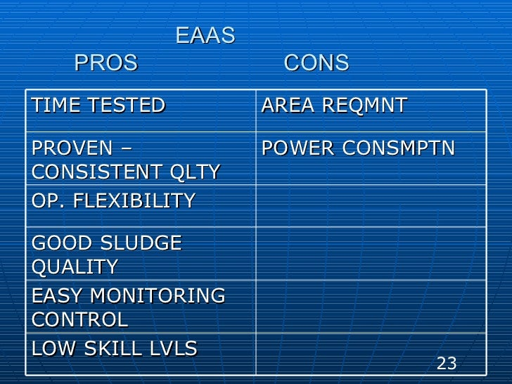 EAAS PROS  CONS  23 TIME TESTED AREA REQMNT PROVEN – CONSISTENT QLTY POWER CONSMPTN OP. FLEXIBILITY GOOD SLUDGE QUALITY EA...
