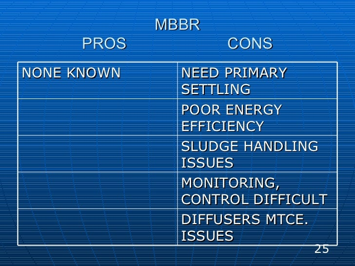 MBBR PROS  CONS 25 NONE KNOWN NEED PRIMARY SETTLING POOR ENERGY EFFICIENCY SLUDGE HANDLING ISSUES MONITORING, CONTROL DIFF...