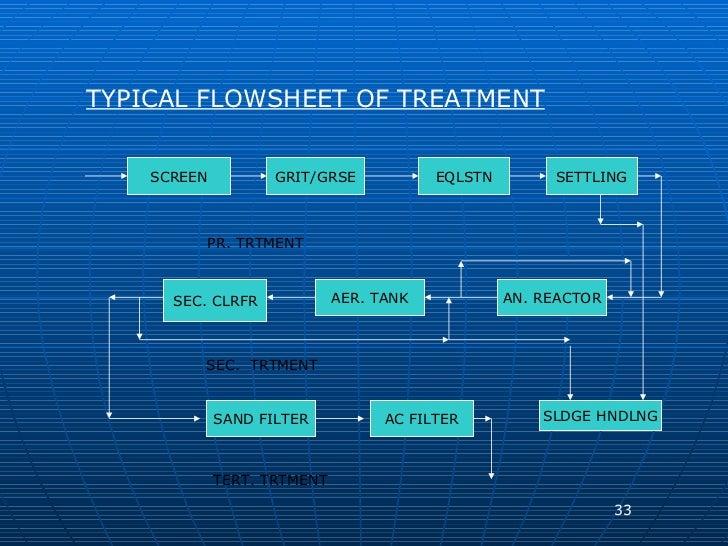 TYPICAL FLOWSHEET OF TREATMENT SCREEN GRIT/GRSE EQLSTN SETTLING AN. REACTOR AER. TANK SEC. CLRFR SAND FILTER AC FILTER SLD...