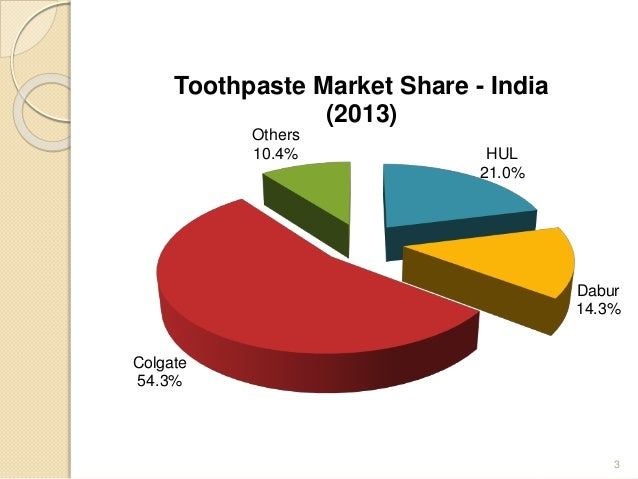 marketing of toothpaste Expert marketing advice on student questions: 4p study of colgate toothpaste posted by anonymous, question 4703.