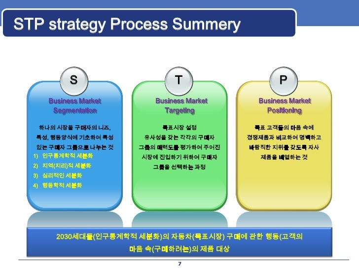 stp marketing Step 1: segment market the company's organization, product or brand can't be  all things to satisfy all people this is why you need to use.