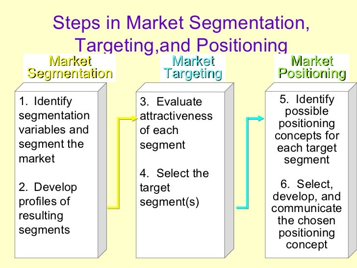 marketing concept of targeting a segment
