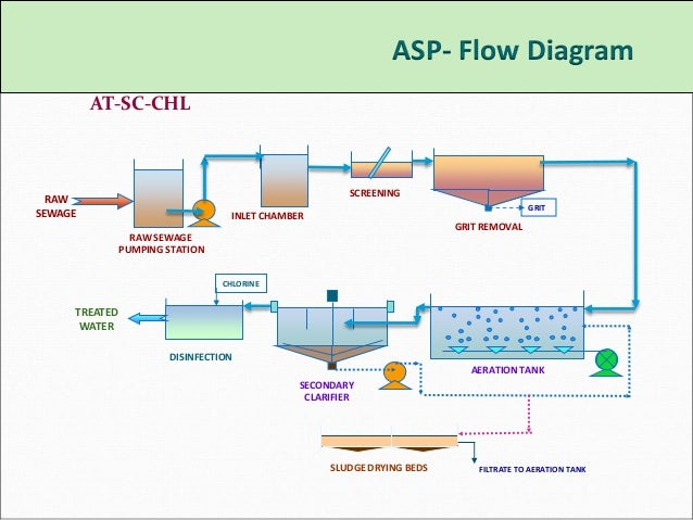Stp Plants Technology By A3s Enviro Amp Consultants