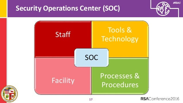 Integrated Security Operations Center Isoc For