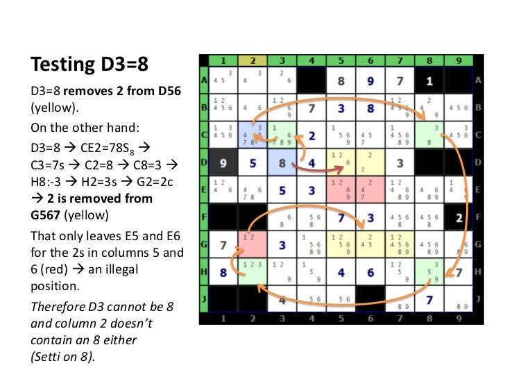 Testing D3=8<br />D3=8 removes 2 from D56 (yellow).<br />On the other hand:<br />D3=8  CE2=78S8  C3=7s  C2=8  C8=3  H...