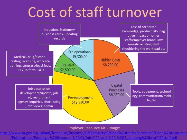 does staff induction impact upon labour turnover Eventually effects employee turnover data was collected from 437 chinese employees working in 5 the effect of training on employee retention 2013 a.