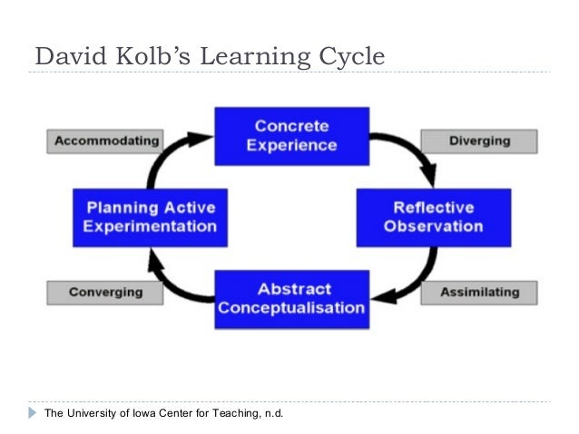 David Kolb's Learning Cycle  The University of Iowa Center for Teaching, n.d.