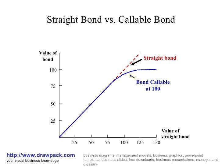 straight bond vs callable bond diagram. Black Bedroom Furniture Sets. Home Design Ideas