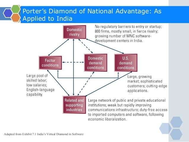 porters diamond of national advantages Competitiveness of the industries based on the porter's diamond model: broad determinant of national competitive advantage.