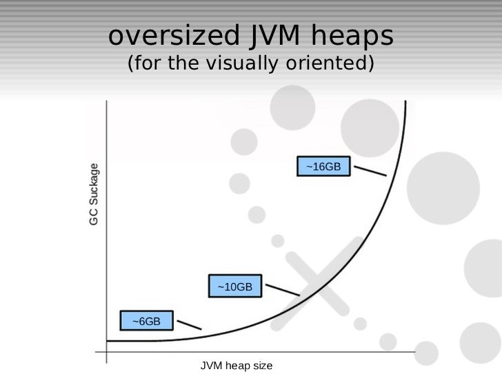 oversized JVM heaps (for the visually oriented)