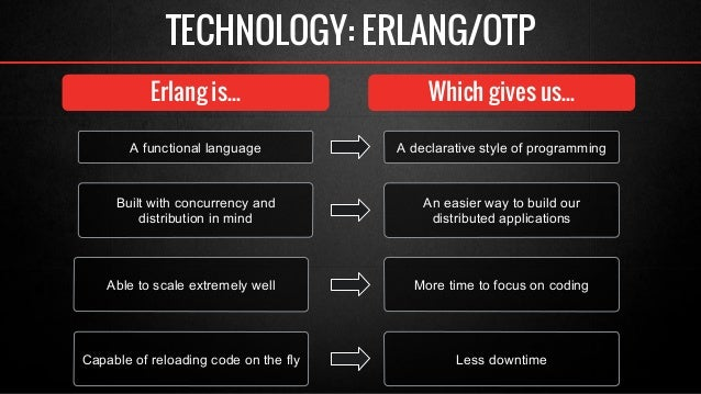 TECHNOLOGY: ERLANG/OTP  Erlang is...  Which gives us...  A functional language  Built with concurrency and  distribution i...