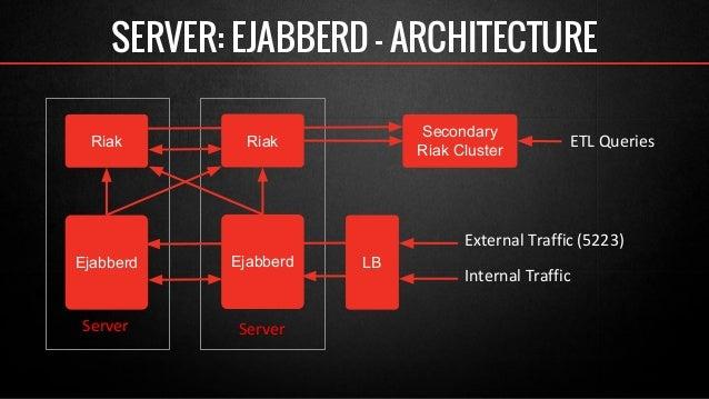 SERVER: EJABBERD - ARCHITECTURE  ETL Queries  Secondary  Riak Cluster  External Traffic (5223)  Internal Traffic  Riak Ria...
