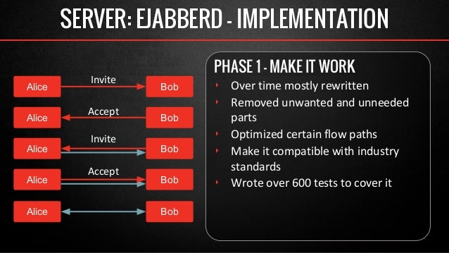 SERVER: EJABBERD - IMPLEMENTATION  PHASE 1 - MAKE IT WORK  ‣ Over time mostly rewritten  ‣ Removed unwanted and unneeded  ...
