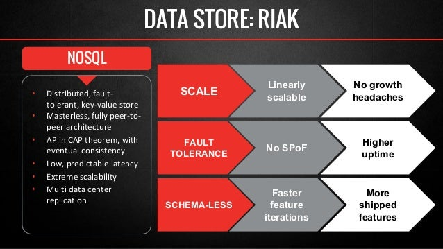 NOSQL  DATA STORE: RIAK  SCALE Linearly  scalable  No growth  headaches  FAULT  Higher  TOLERANCE No SPoF uptime  SCHEMA-L...