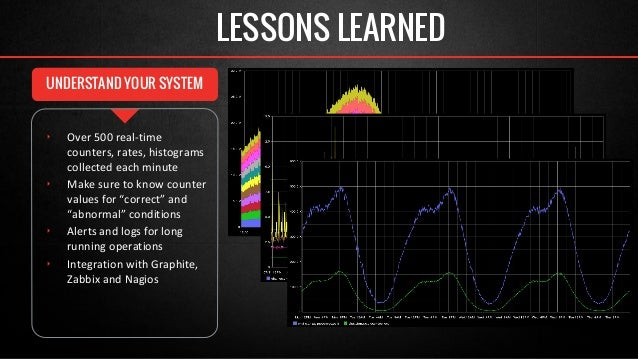 LESSONS LEARNED  UNDERSTAND YOUR SYSTEM  ‣ Over 500 real-time  counters, rates, histograms  collected each minute  ‣ Make ...