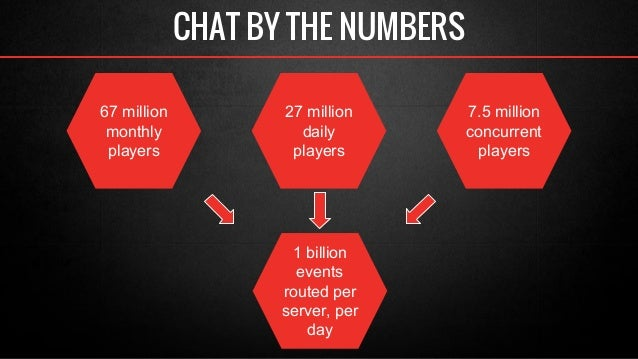 CHAT BY THE NUMBERS  67 million  monthly  players  27 million  daily  players  7.5 million  concurrent  players  1 billion...