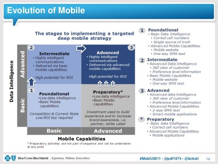 Evolution of Mobile                      #MobiU2011 - @pdf1974 - @bcbsil   14