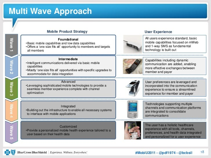 Multi Wave Approach                         Mobile Product Strategy                                    User Experience    ...
