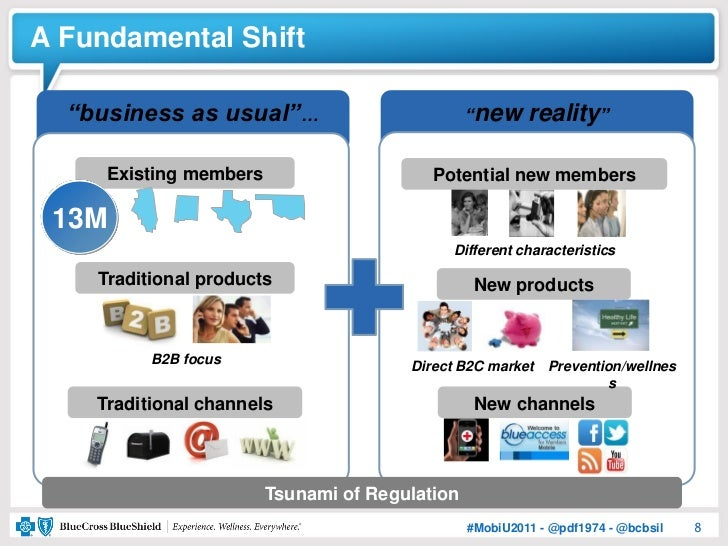 """A Fundamental Shift  """"business as usual""""…                          """"new     reality""""     Existing members                 ..."""