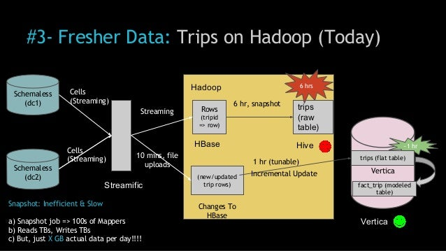 Vertica #3- Fresher Data: Trips on Hadoop (Today) Schemaless (dc1) Schemaless (dc2) Hadoop Streamific trips (raw table) Ro...