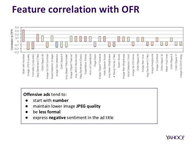 Feature correlation with OFR Offensive ads tend to: ● start with number ● maintain lower image JPEG quality ● be less form...