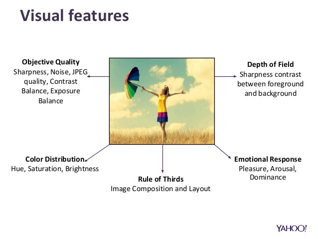 Visual features Color Distribution Hue, Saturation, Brightness Rule of Thirds Image Composition and Layout Emotional Respo...