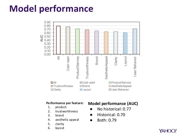 Model performance Performance per feature: 1. product 2. trustworthiness 3. brand 4. aesthetic appeal 5. clarity 6. layout...
