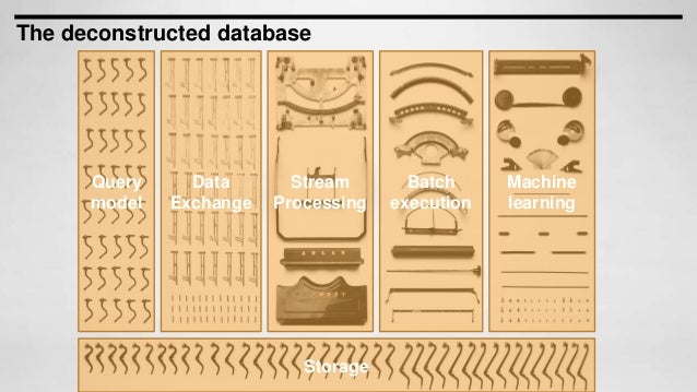The deconstructed database Query model Machine learning Storage Batch execution Data Exchange Stream Processing