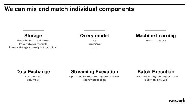 We can mix and match individual components Storage Row oriented or columnar Immutable or mutable Stream storage vs analyti...