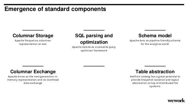 Emergence of standard components Columnar Storage Apache Parquet as columnar representation at rest. SQL parsing and optim...