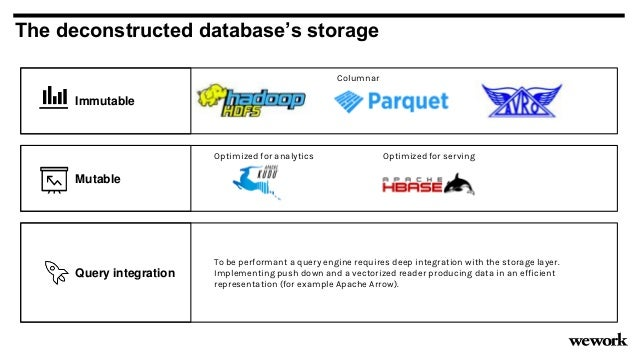 Columnar Row oriented Mutable The deconstructed database's storage Optimized for analytics Optimized for serving Immutable...