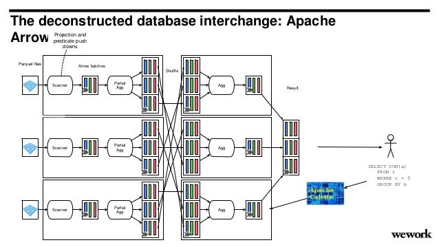 The deconstructed database interchange: Apache Arrow Scanner Scanner Scanner Parquet files projection push down read only a...