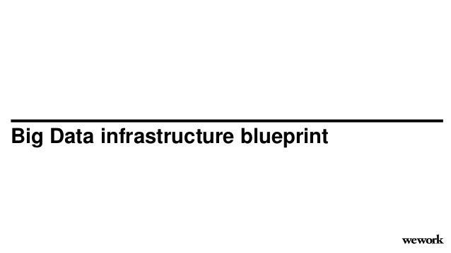 Big Data infrastructure blueprint
