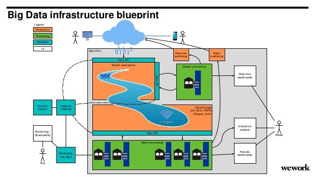 Big Data infrastructure blueprint Data Infra Stream persistance Stream processing Batch processing Real time dashboards In...