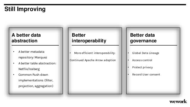 Still Improving Better interoperability • More efficient interoperability: Continued Apache Arrow adoption A better data a...