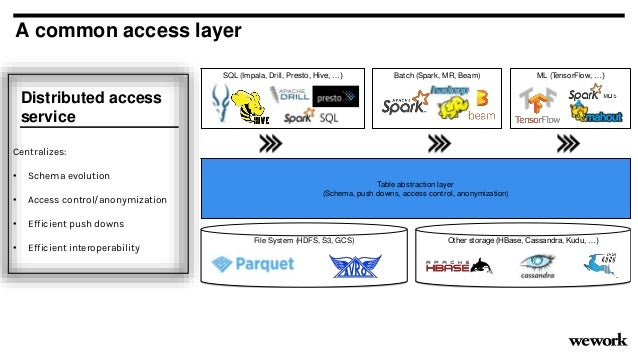 A common access layer Distributed access service Centralizes: • Schema evolution • Access control/anonymization • Efficien...