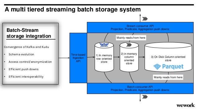 A multi tiered streaming batch storage system Batch-Stream storage integration Convergence of Kafka and Kudu • Schema evol...