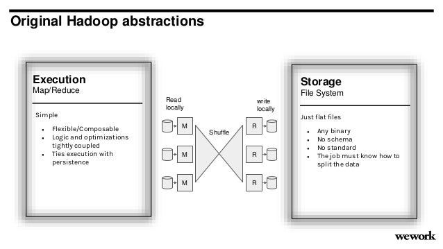 Original Hadoop abstractions Execution Map/Reduce Storage File System Just flat files ● Any binary ● No schema ● No standa...