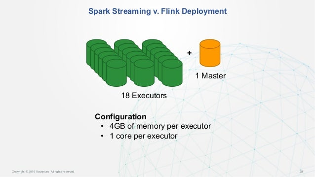 streaming cyber security into graph accelerating data into datastax 28