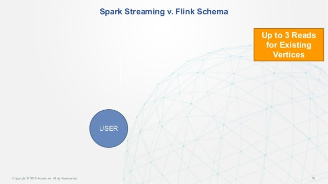 streaming cyber security into graph accelerating data into datastax 29