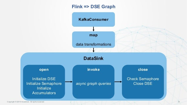 streaming cyber security into graph accelerating data into datastax flink