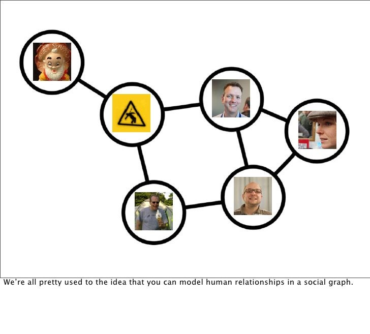 We're all pretty used to the idea that you can model human relationships in a social graph.